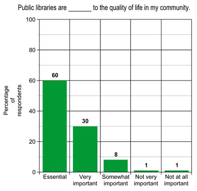 Bar graph showing results of survey question about library's role in community quality of life.