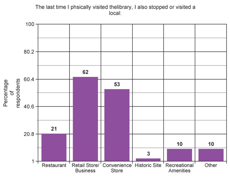 A bar graph showing where else library visitors shopped on the day they visited the library.